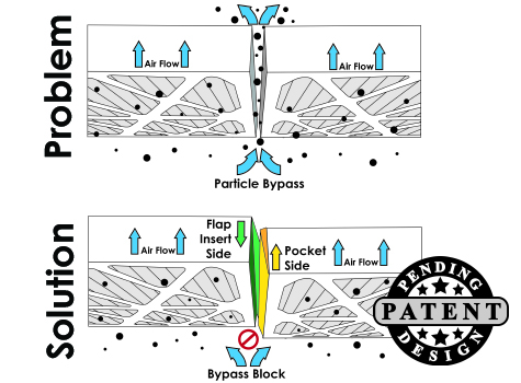 HVAC Filter Particle Bypass Block